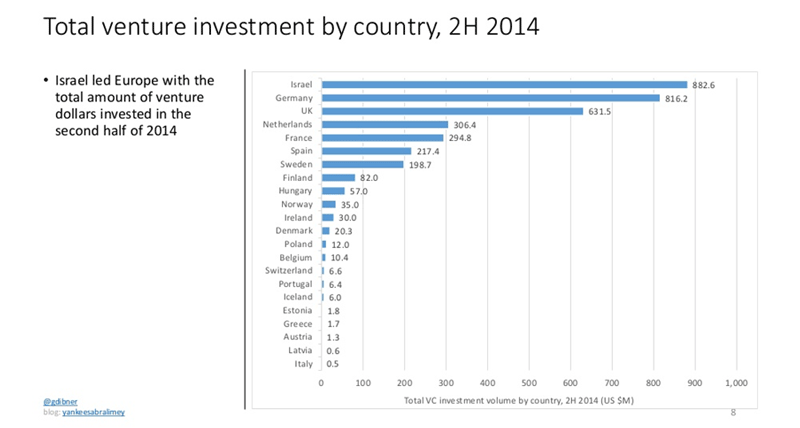 EXP_CHART_Jeremie_Total-Venture-Investment-by-Country